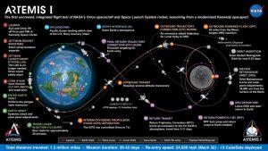 What is NASA Artemis Program