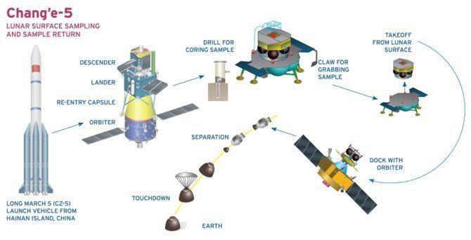 Change5 Lunar sample return mission
