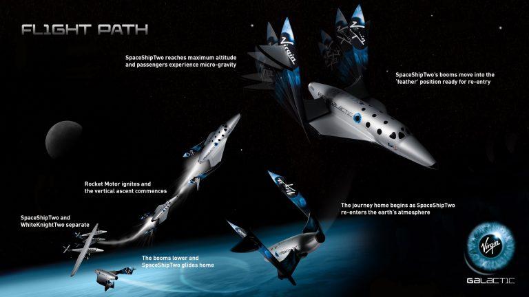 Virgin Galactic Spaceship Two Flight