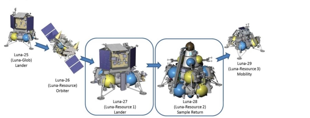 Russia Return to the Moon with Luna 25